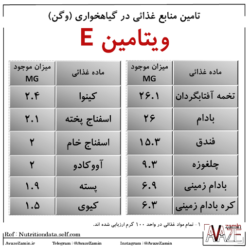 منابع ویتامین e؛ ۵ گروه از خوراکیهای سرشار از ویتامین e